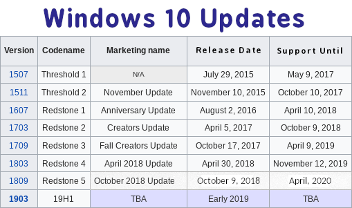 Windows 10 october 2019 update download